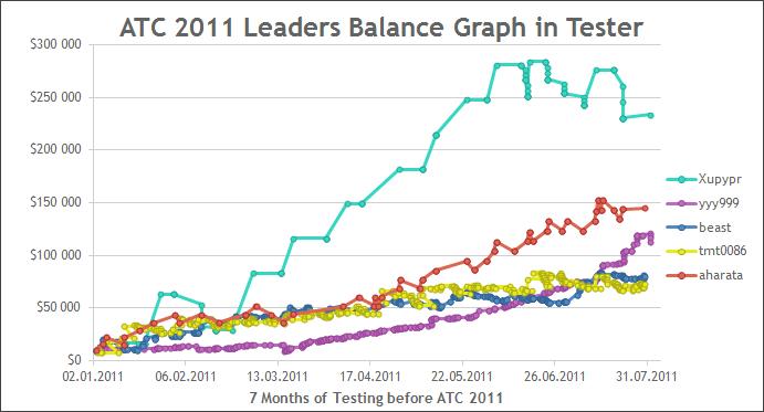 Automated Trading Championship 2011 Leaders Balance Graph in the Strategy Tester