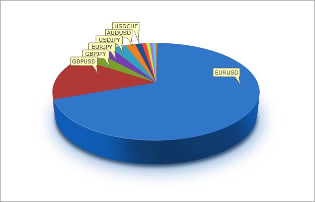 Распределение по символам советников,  присланных на ATC 2010