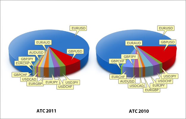Distribution of ATC 2011 and ATC 2010 Expert Advisors by the currency pairs
