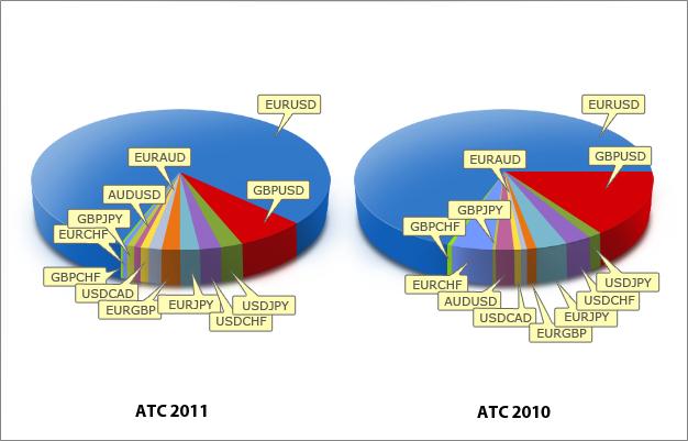 Распределение советников ATC 2011 и ATC 2010 по валютным парам