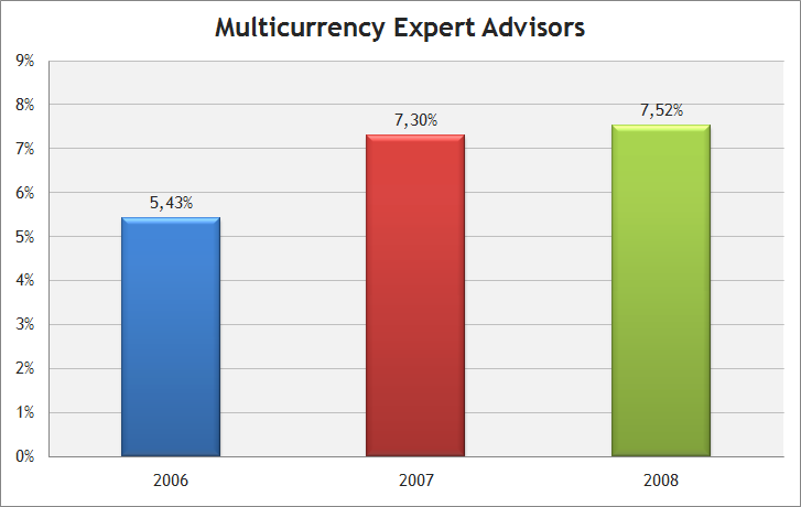 Multi-currency Expert Advisors in the Automated Trading Championships 2006-2008