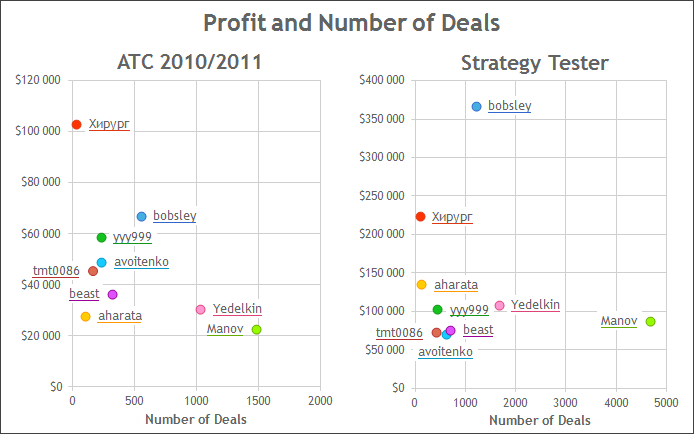 Correlation of profit with the number of deals during the Championship and the test period