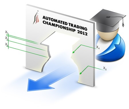 Automatic Tests of Trading Robots