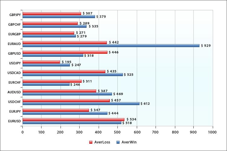Средняя прибыль и средний убыток по символам для мультивалютных экспертов