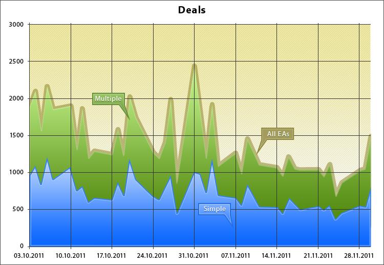 Количество сделок простых и мультивалютных экспертов по дням на ATC 2011