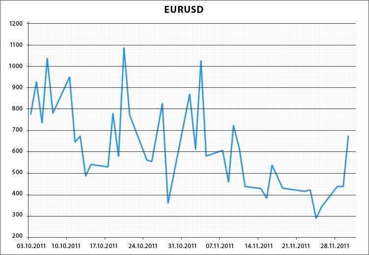 Количество сделок на EURUSD, совершаемых моновалютными экспертами