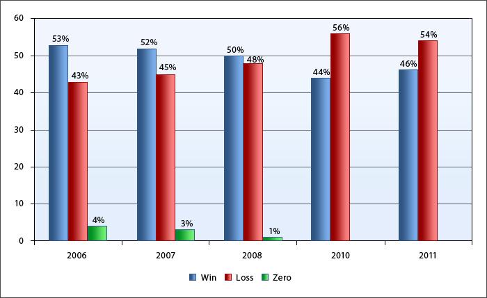 Соотношение прибыльных и убыточных трейдов по годам на чемпионатах Automated Trading Championship
