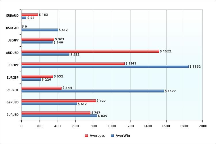 Средняя прибыль и средний убыток по символам для моновалютных экспертов