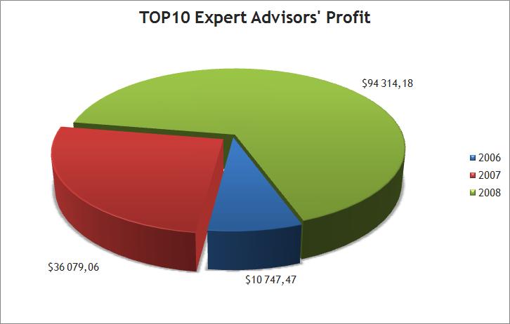 Average profit of TOP10 Expert Advisors