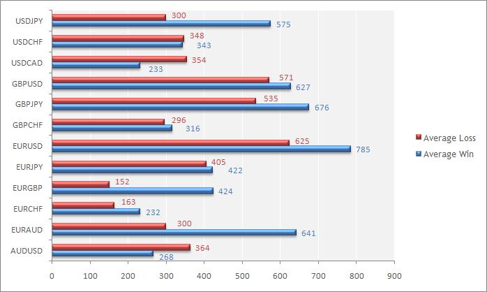 Average Profitable Trade and Average Losing Trade