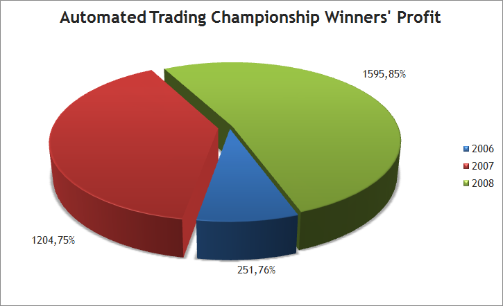Profit of the Championships' Winners  in percentage of initial deposit