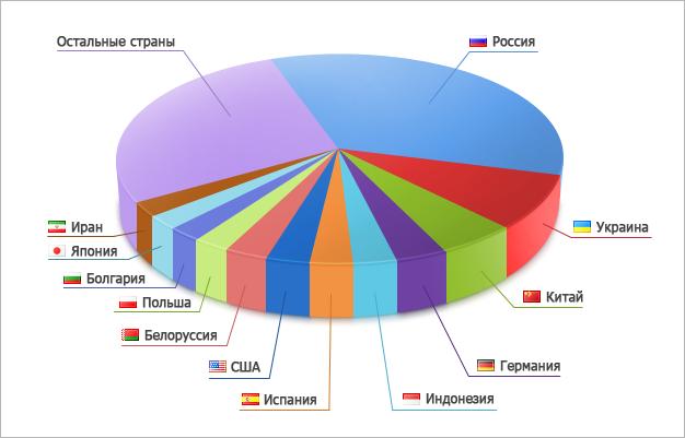 Распределение участников Automated Trading Championship 2012 по странам