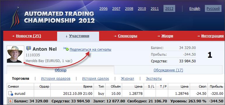 Подписаться на торговые сигналы Участников Automated Trading Championship 2012