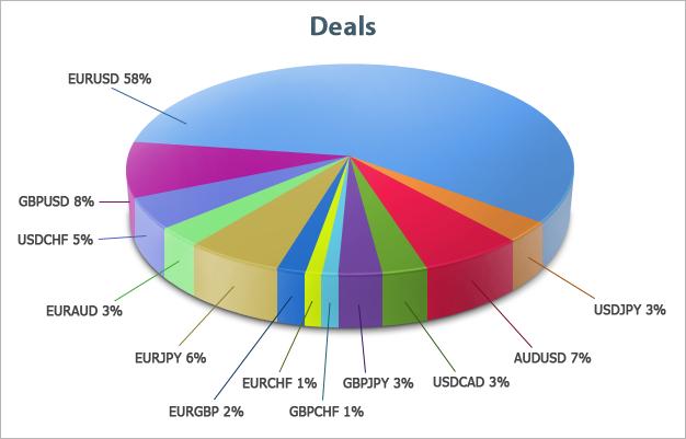 Распределение сделок участников Чемпионата по валютным парам