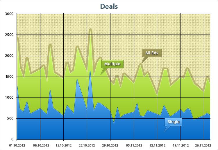 Количество сделок простых и мультивалютных экспертов на ATC 2012