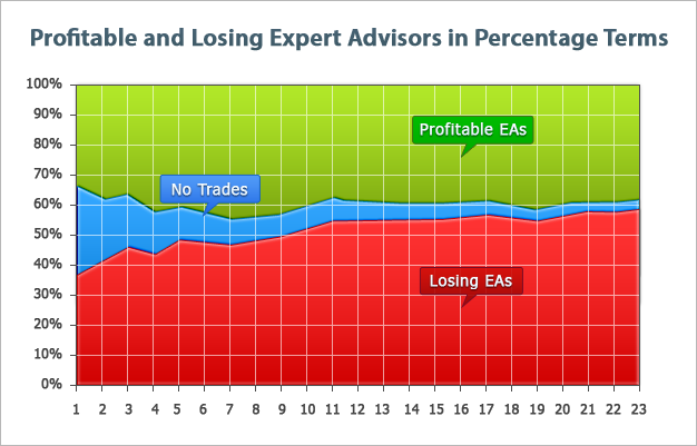 Profitable and losing Expert Advisors (in percentage terms)