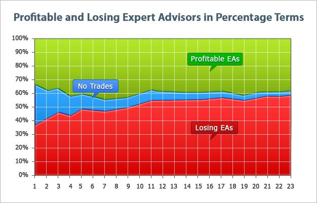 Распределение прибыльных и убыточных экспертов (в процентах)