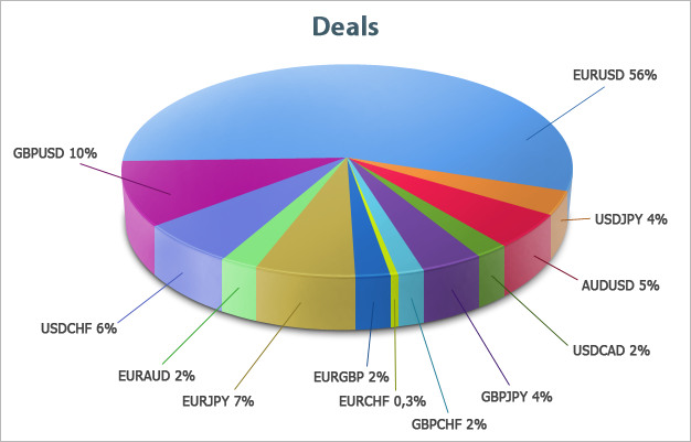 Distribution of Participants' deals by currency pairs