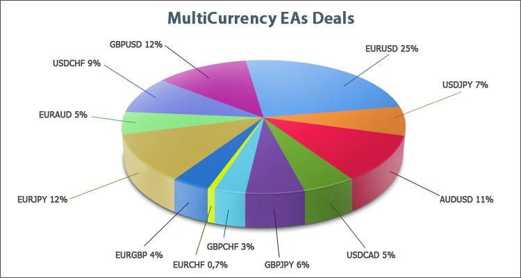 Распределение сделок по валютным парам для мультивалютных экспертов