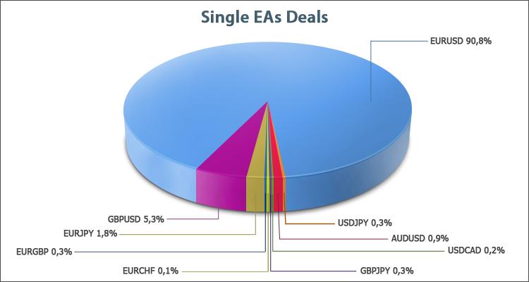 Распределение сделок по валютным парам для простых экспертов, торгующих на одном символе