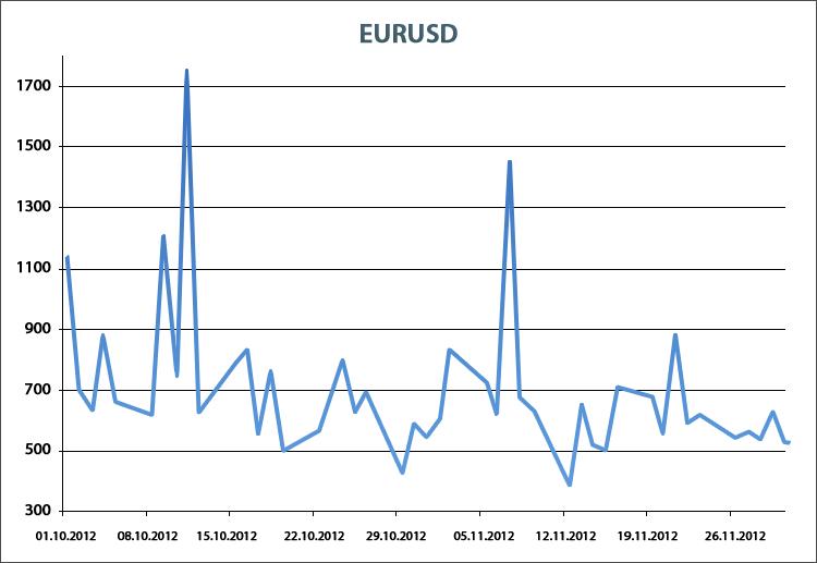 Количество сделок EURUSD, совершаемых простыми экспертами