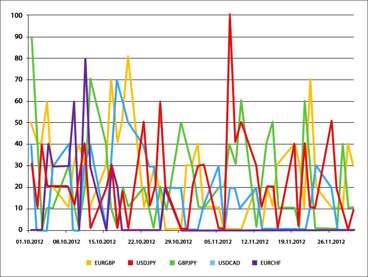 График сделок по валютным парам для простых экспертов (вторая группа)
