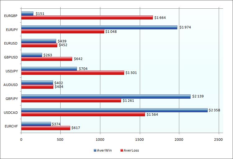Средняя прибыль и средний убыток по валютным парам для простых экспертов