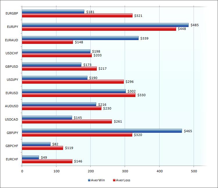 Средняя прибыль и средний убыток по валютным парам для мультивалютных экспертов