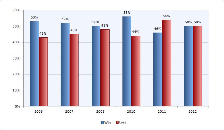 Соотношение прибыльных и убыточных трейдов по годам на Automated Trading Championship.