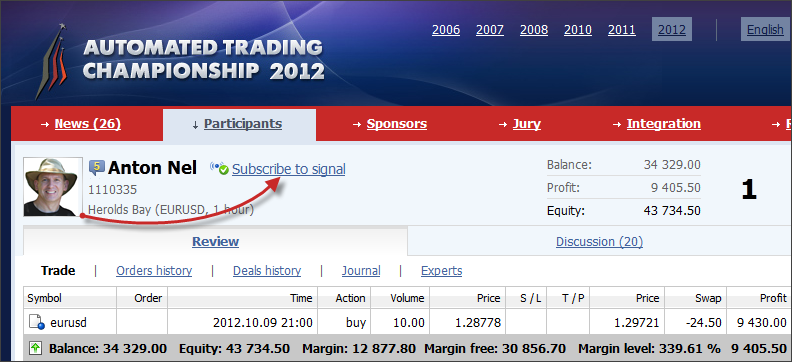 Subscription to the trading signals of the Automated Trading Championship 2012 participants