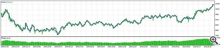 Graph Pass 208