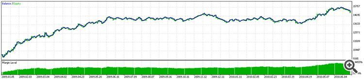 Graph pass 281