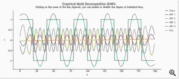 EMD Square Wave Data