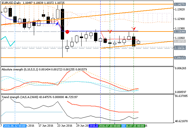 EURUSD Technical Analysis 2016, 17.07 - 24.07: bearish breakdown to be started with 1.1001 support level to be broken