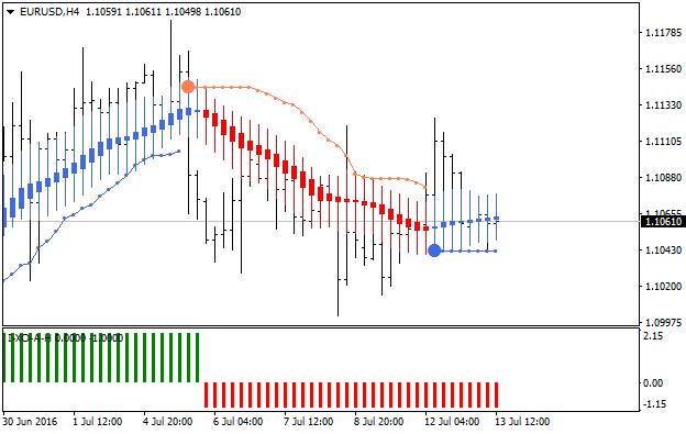 14ema heiken ashi trading system heiken ashi trading systems