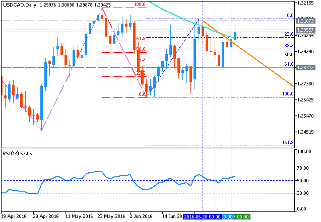 USD/CAD Technical Analysis 2016, 10.07 - 17.07: daily ranging within 100 SMA/200 SMA area