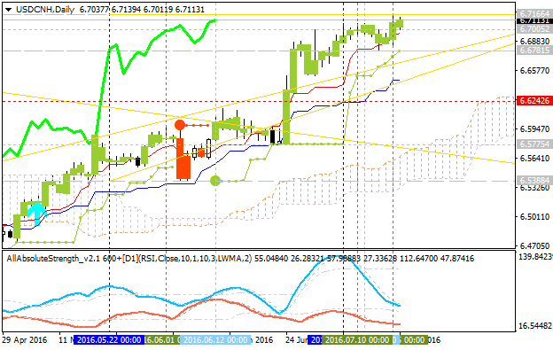 USD/CNH Technical Analysis 2016, 17.07 - 24.07: ready for the bullish breakout with 6.7166 resistance to be broken