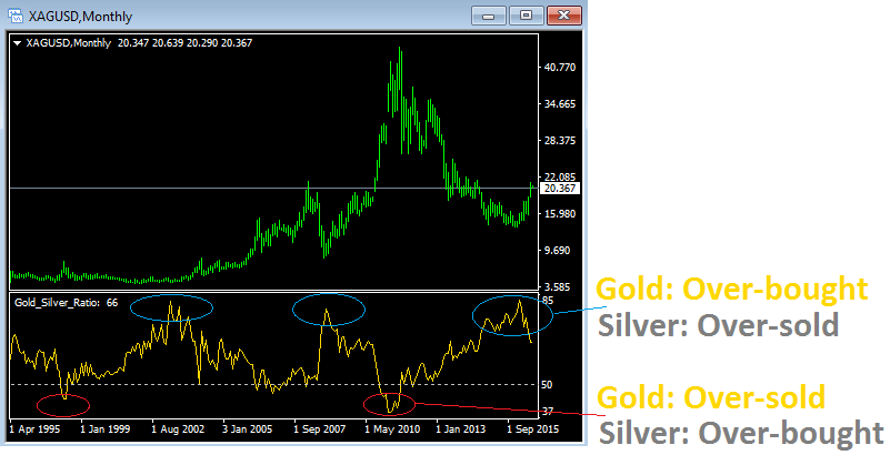 How To Trade The Gold Silver Ratio Symbols Trading Systems