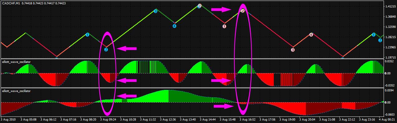 Elliot Oscillator Wave Indicator Forex Indicator