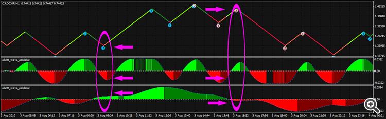Wave 2 Pattern
