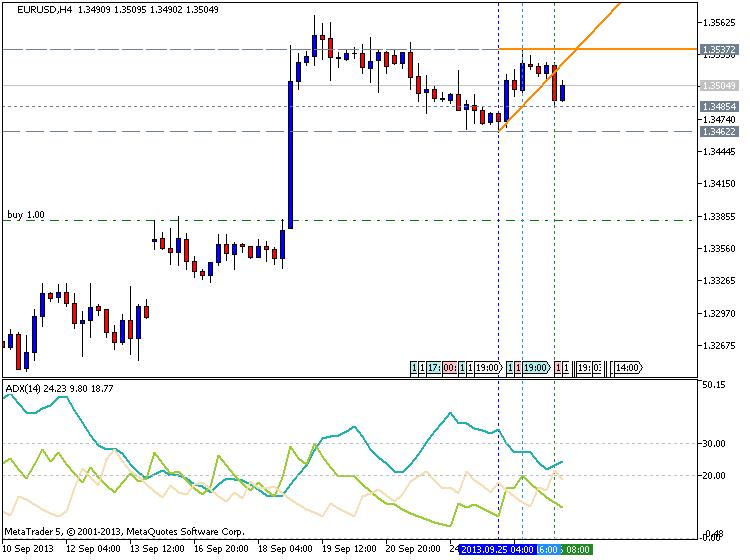 Adx dmi trading system