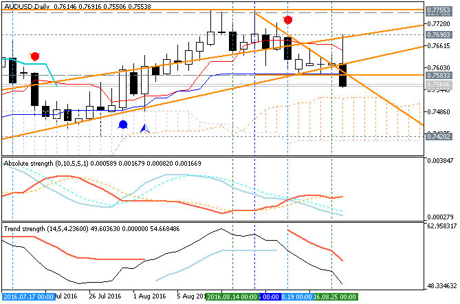 AUDUSD Technical Analysis 2016, 28.08 - 04.09: daily correction to the possible bearish reversal