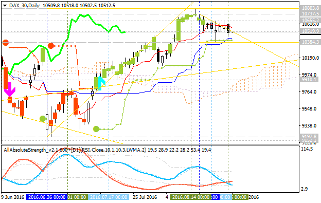 Forecast for Q3'16 - levels for DAX Index