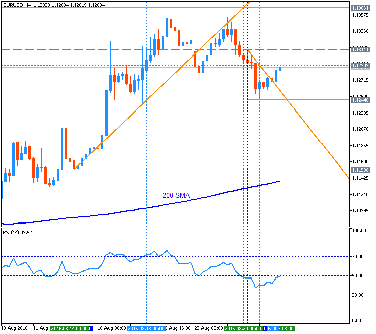 EURUSD Technical Analysis 2016, 21.08 - 28.08: Fibo resistance with ascending triangle to be broken for the daily bullish to be resumed