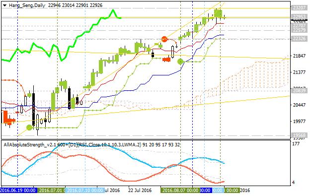 Forecast for Q3'16 - levels for Hang Seng Index (HSI)