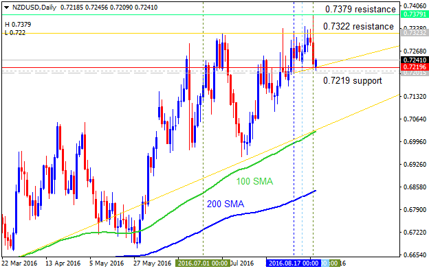 Forecast for Q3'16 - levels for NZD/USD