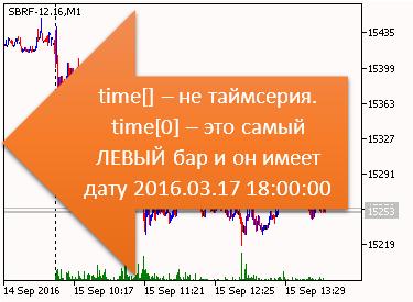 Индикатор. time[] - не таймсерия