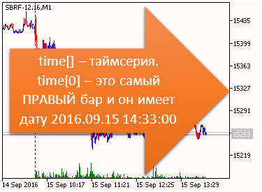 Индикатор. time[] - таймсерия