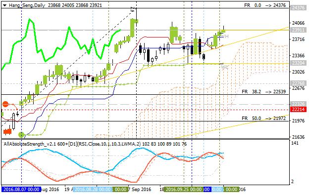 Forecast for Q4'16 - levels for Hang Seng Index (HSI)
