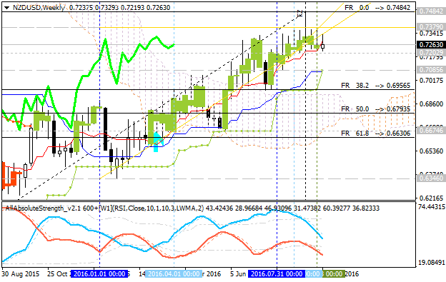 Forecast for Q4'16 - levels for NZD/USD